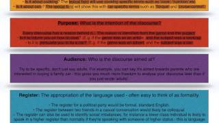 AS and A2 A-level English Language - Language Frameworks - Analysing Discourses Part I