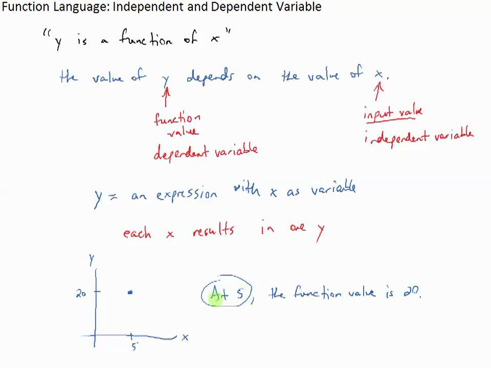 Function Language Independent And Dependent Variable