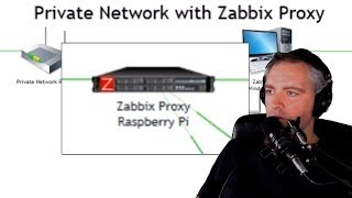 Zabbix proxy installation explained - Zabbix