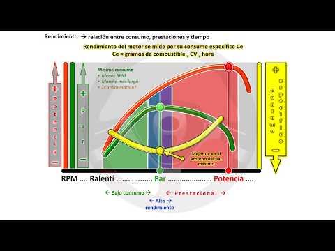 Contaminación de los motores de gasolina, diésel y más (6/18)
