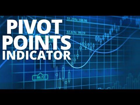 Pivot Points Indicator Youtube