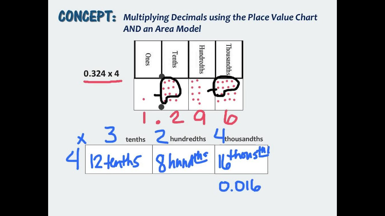 Worksheet 5th Grade Multiplying Decimals 5th grade module 1 e multiplying decimal times a whole number number