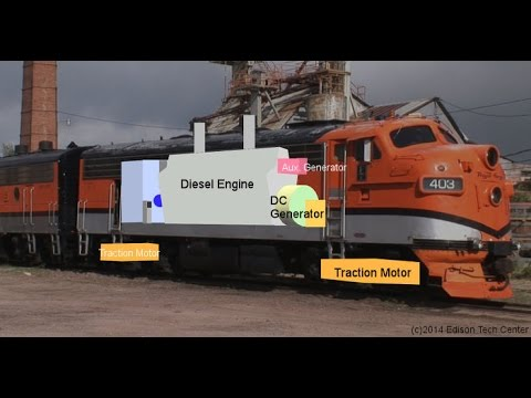 Diesel Engines in EMD F7 Locomotive YouTube – Locomotive Engine Diagram Simple