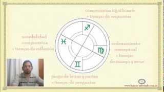 La Cruz Mutable ♊♍♐♓ Fases de aprendizaje.