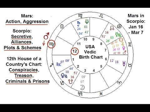 Planets Change in Mid-January: Venus in Capricorn, Mars in Scorpio, & Total Lunar Eclipse