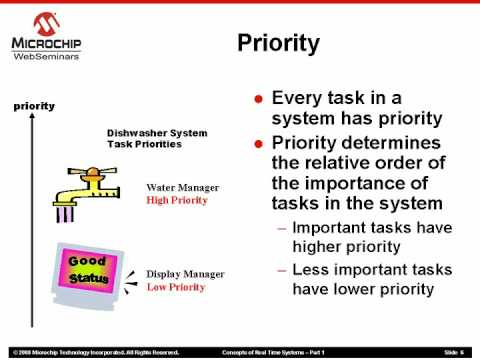 Concepts of Real Time Systems