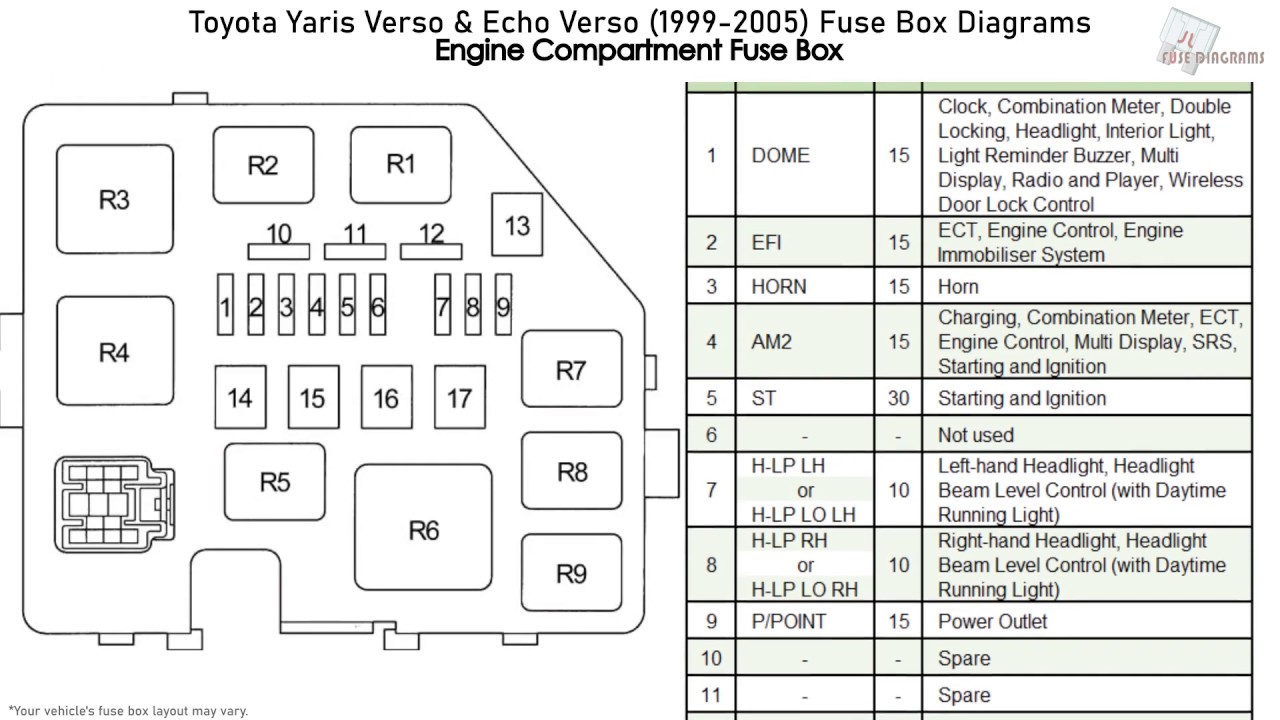 Toyota Yaris Verso & Echo Verso (1999-2005) Fuse Box
