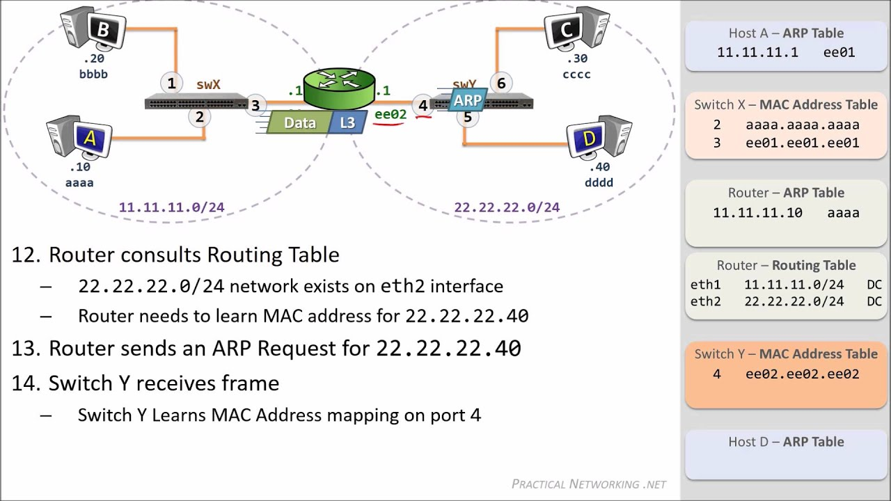 Packet traveling how packets move through a network youtube packet traveling how packets move through a network keyboard keysfo Image collections