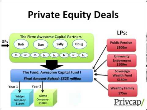 What is Private Equity - An Explanation of Private Equity by PrivcapTV
