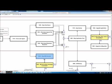 Coordinator demo - Simple example for a real software upgrade / deployment process
