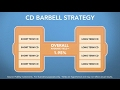 CD Barbells: Discovering certificate of deposit strategies | Fidelity
