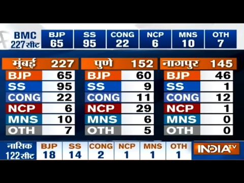 BMC Results: Shiv Sena Close to Clear Majority, Denies Alliance with BJP