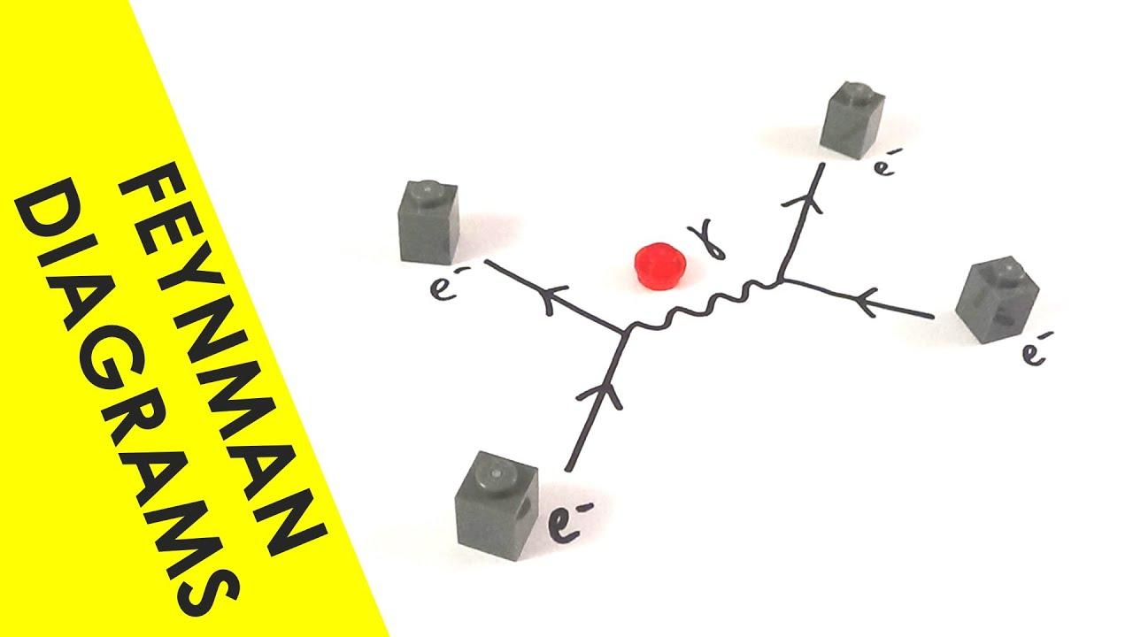 A level physics feynman diagrams they should look familiar to you a level physics feynman diagrams they should look familiar to you youtube ccuart Gallery