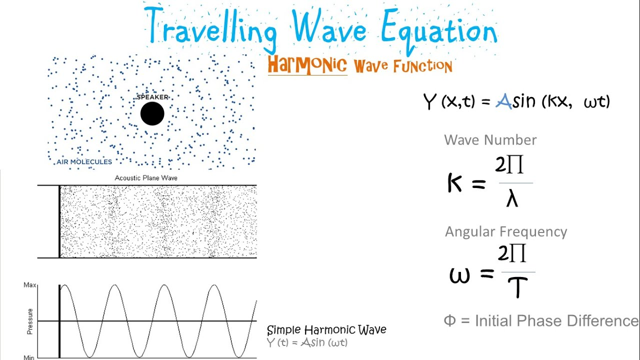 Definition Of Traveling Wave In Physics   Yoktravels com