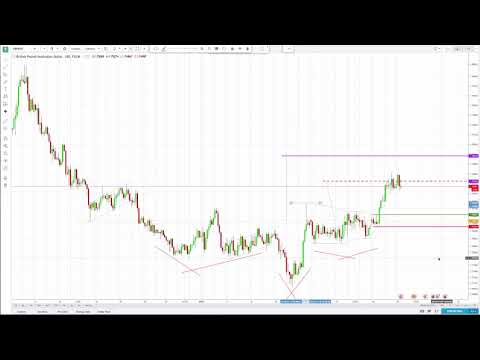 GBPAUD for some more upside