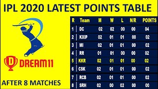 IPL 2020 Point Table After Match 8 // IPL Latest Point Table 2020 // IPL 2020 Points Table Taday