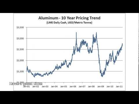 aluminum prices