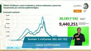 Al corte de este domingo 9 de mayo, México acumuló 218 mil 985 muertes por Covid-19, esto es, 57 fallecimientos más que el día anterior, informaron autoridades sanitarias durante la conferencia vespertina sobre coronavirus en el país