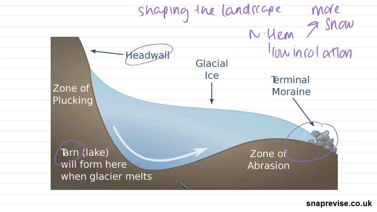 small resolution of landforms of glacial erosion a level geography aqa ocr edexcel