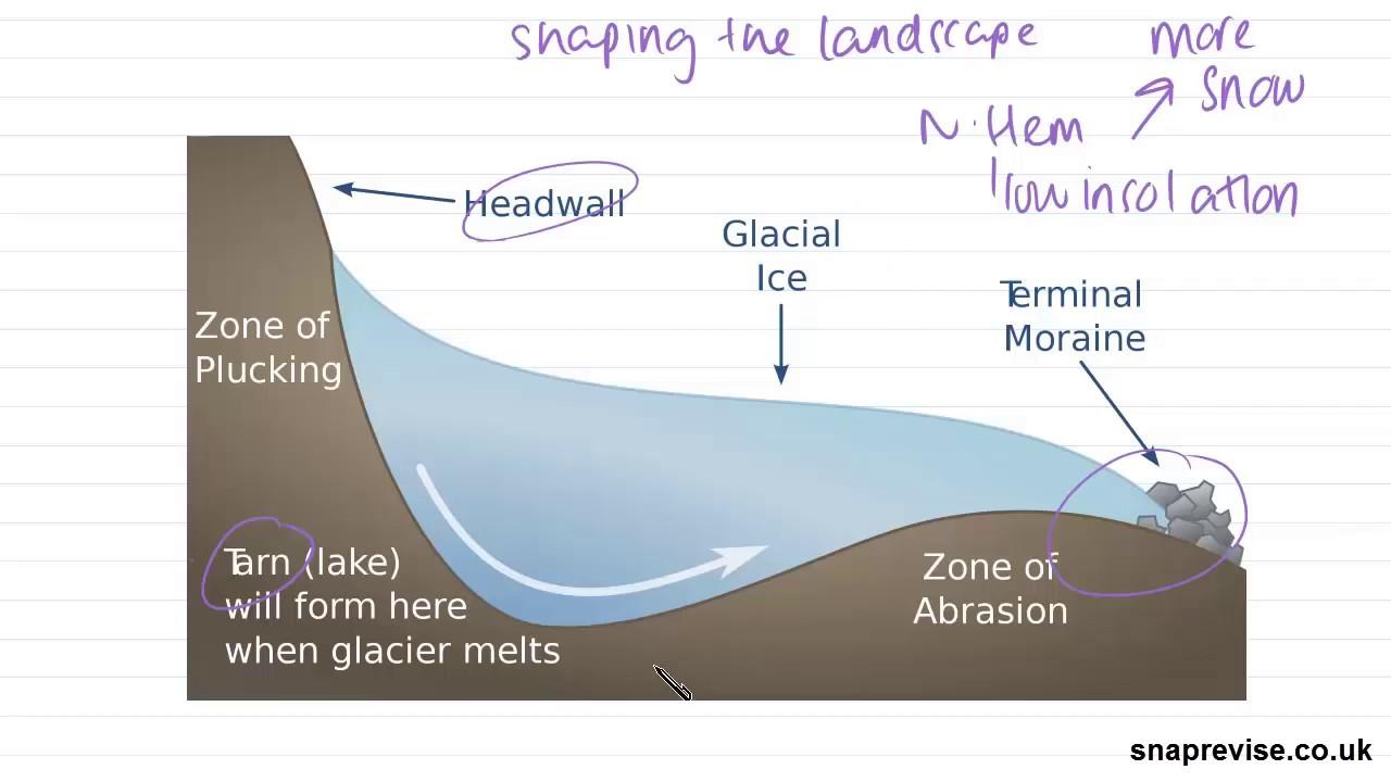 landforms of glacial erosion a level geography aqa ocr edexcel [ 1280 x 720 Pixel ]