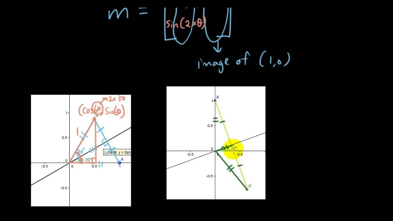 Drawing Lines Using Y Mx C : Linear transformations with matrices lesson reflection in the
