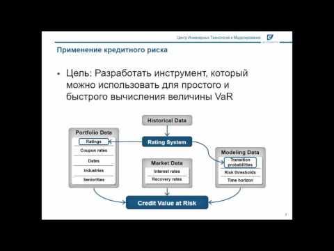 Моделирование кредитных рисков с MATLAB