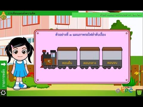 สื่อการสอนภาษาไทย ม.2 - การเขียนแผนผังความคิด
