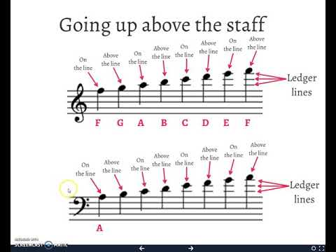 Notes Above And Below The Staff (Ledger Lines)