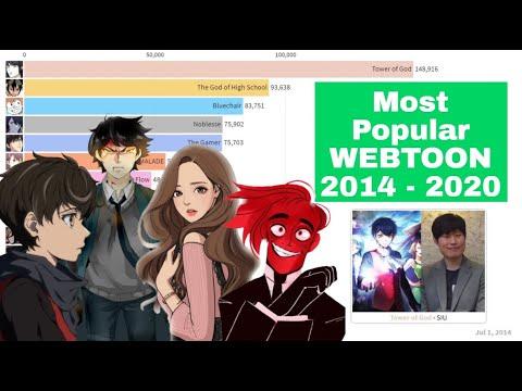 Top 15 Most Popular WEBTOONS in History 2014 - 2020   Webtoons.com