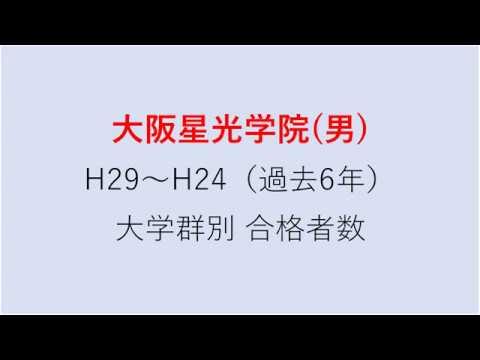 大阪星光学院中学校 大学合格者数 H29~H24年【グラフでわかる】