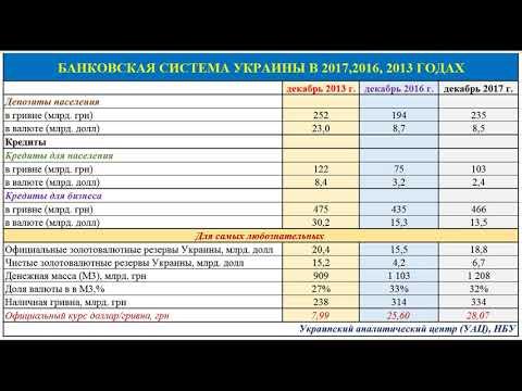 Чем отличается банковская система Украины 2017 от 2016 и 2013 годов. ИНФОГРАФИКА