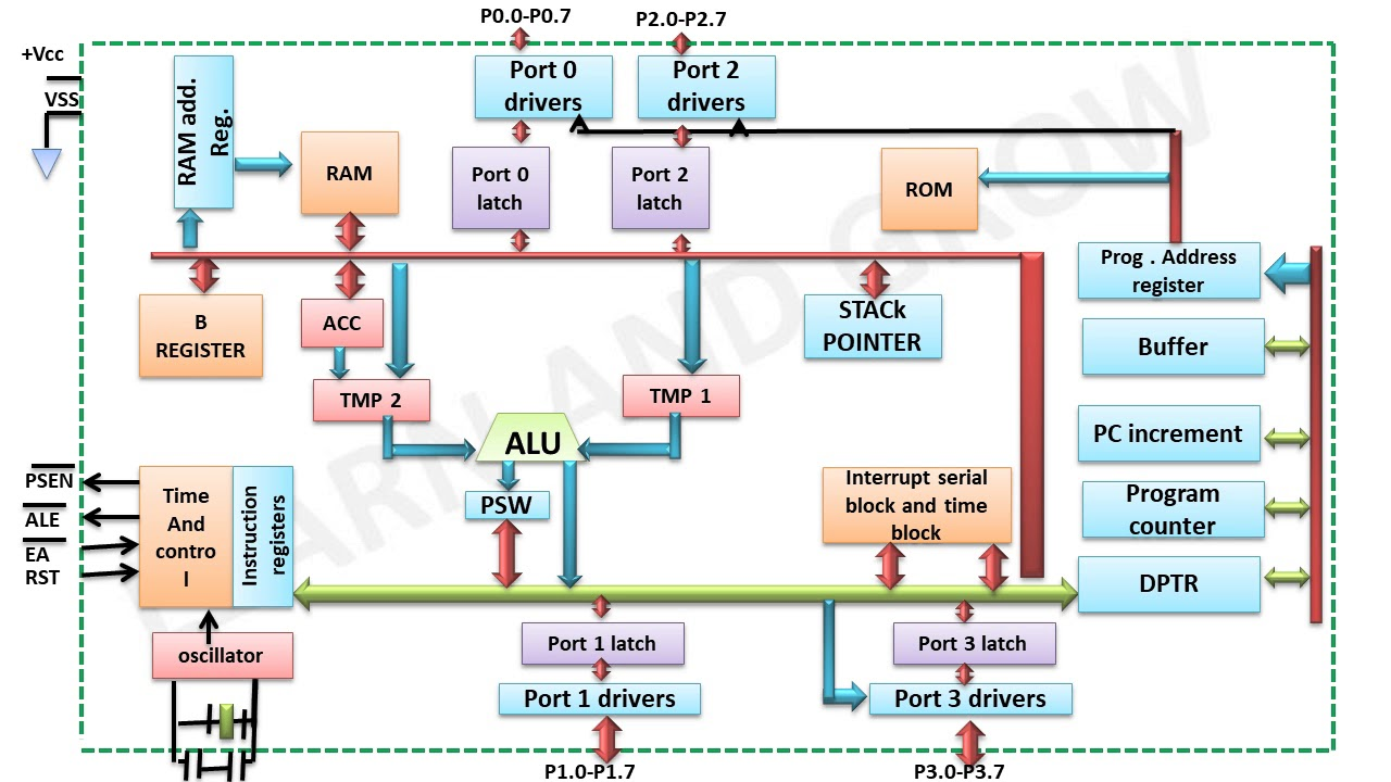 small resolution of 8051 block diagram learn and grow