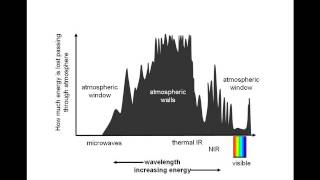 Introduction to Atmospheric Absorption