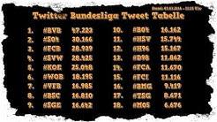 ✪✪ Die Twitter Bundesliga Tweet Tabelle ✪ Wer ist Tweet Meister? ✪✪