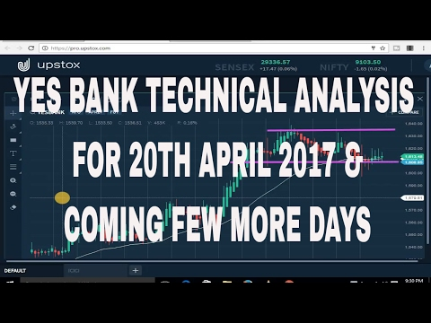 YES BANK TECHNICAL ANALYSIS FOR 20TH APRIL 2017 & COMING FEW MORE DAYS