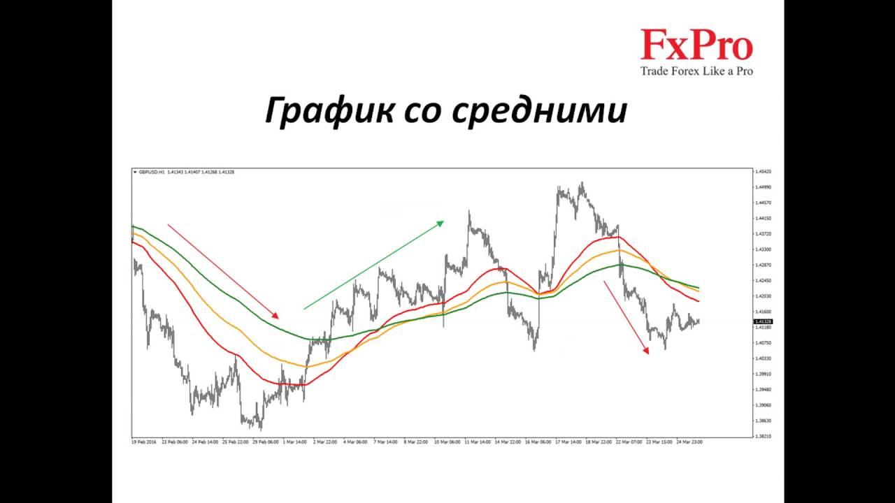 торги на валютной бирже в реальном времени в москве