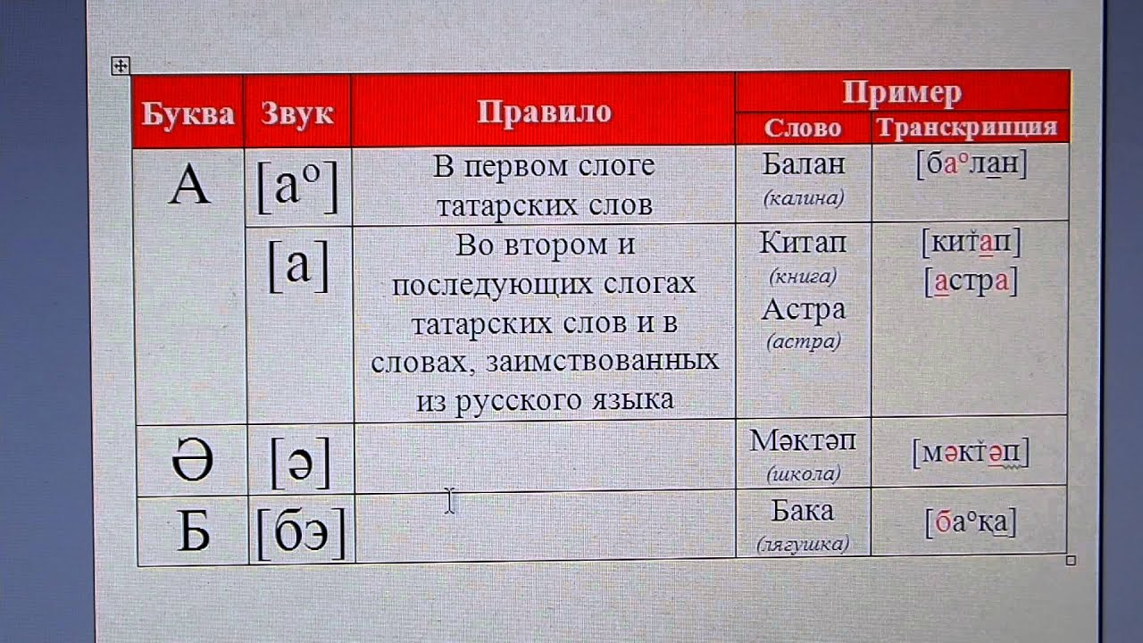 татарско-русский словарь с транскрипцией