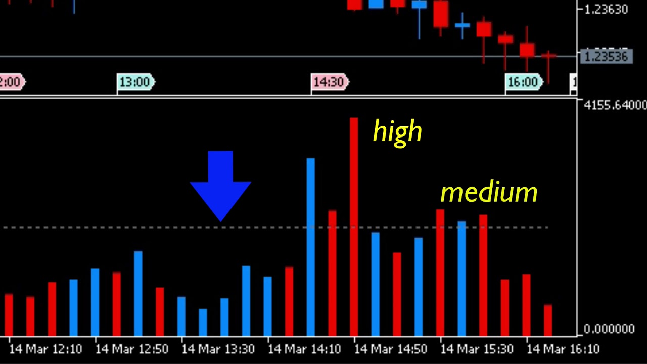 Mt5 Indicator Tick Volumes Indicator For Mt5 Youtube