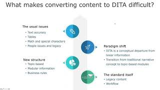 Rewrite or convert? Preparing content for automated DITA conversion - DCL Learning Series Webinar