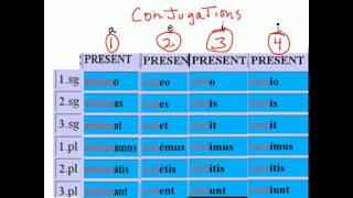 latin conjugations 1 - 4, present tense