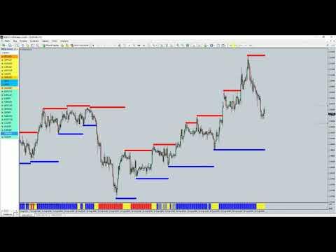 Золото: пробой или откат? Обзор текущих позиций на форекс. Золото и EUR/AUD