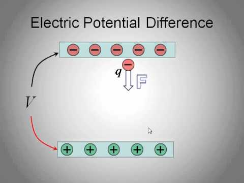 IB Physics: Voltage and the Electron Volt