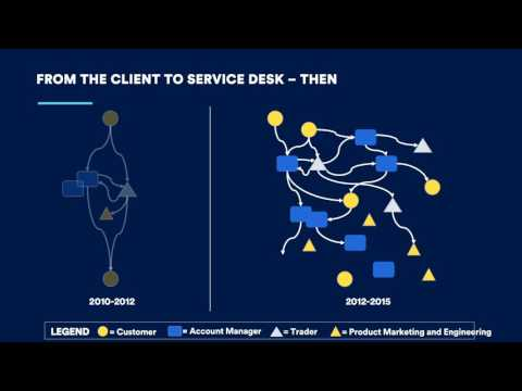 How Trade Desk Built a Connected Team of 100+ Service Agents - Atlassian Summit Europe 2017