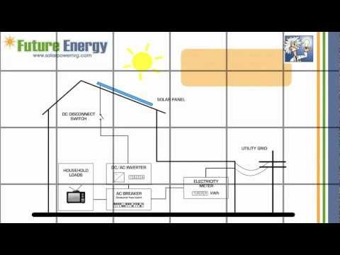 How does an On-Grid Solar PV System work ?