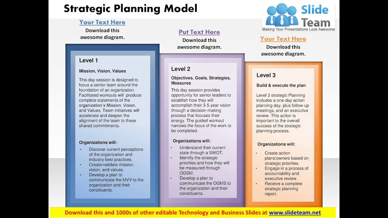 strategy planning model powerpoint presentation slide template youtube