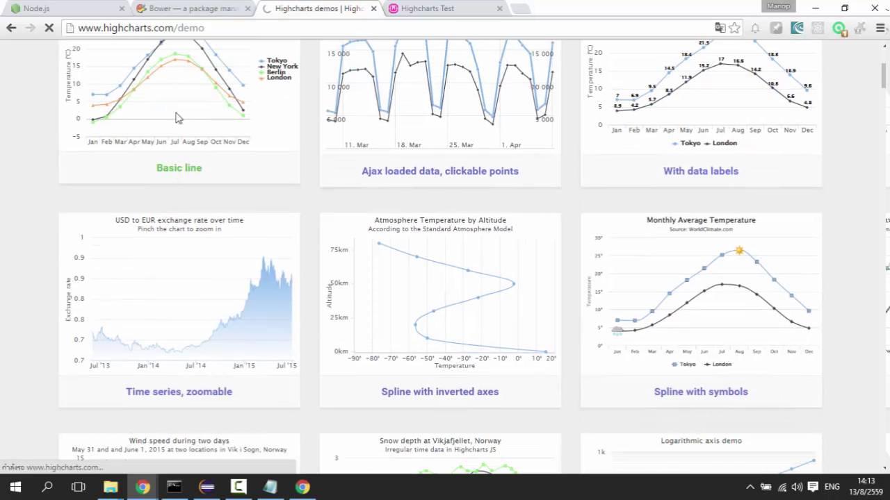 Yii2 highcharts bower asset