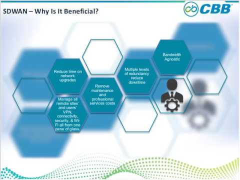 Understanding Network as a Service with SD-WAN