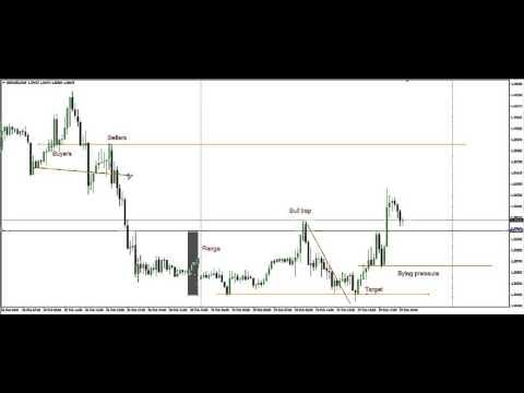 gbpusd 15 min chart 02092016