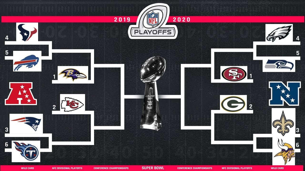 Nfl-Playoffs 2020