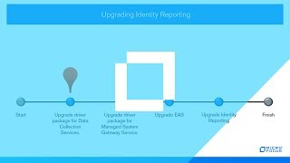#HowTo Upgrade Identity Reporting for Identity Manager 4.5 - Part 7